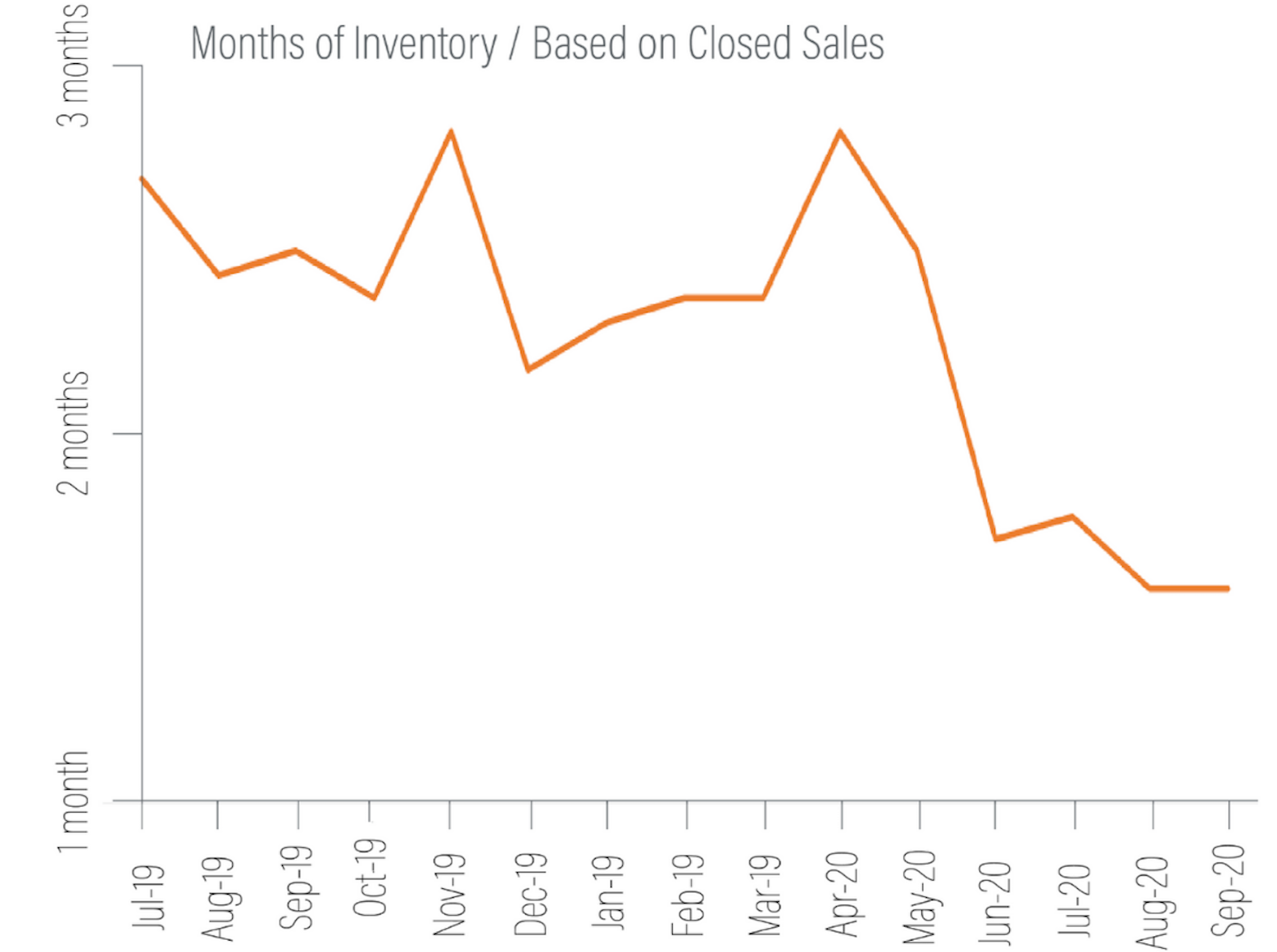 Bainbridge market inventory graph Q3