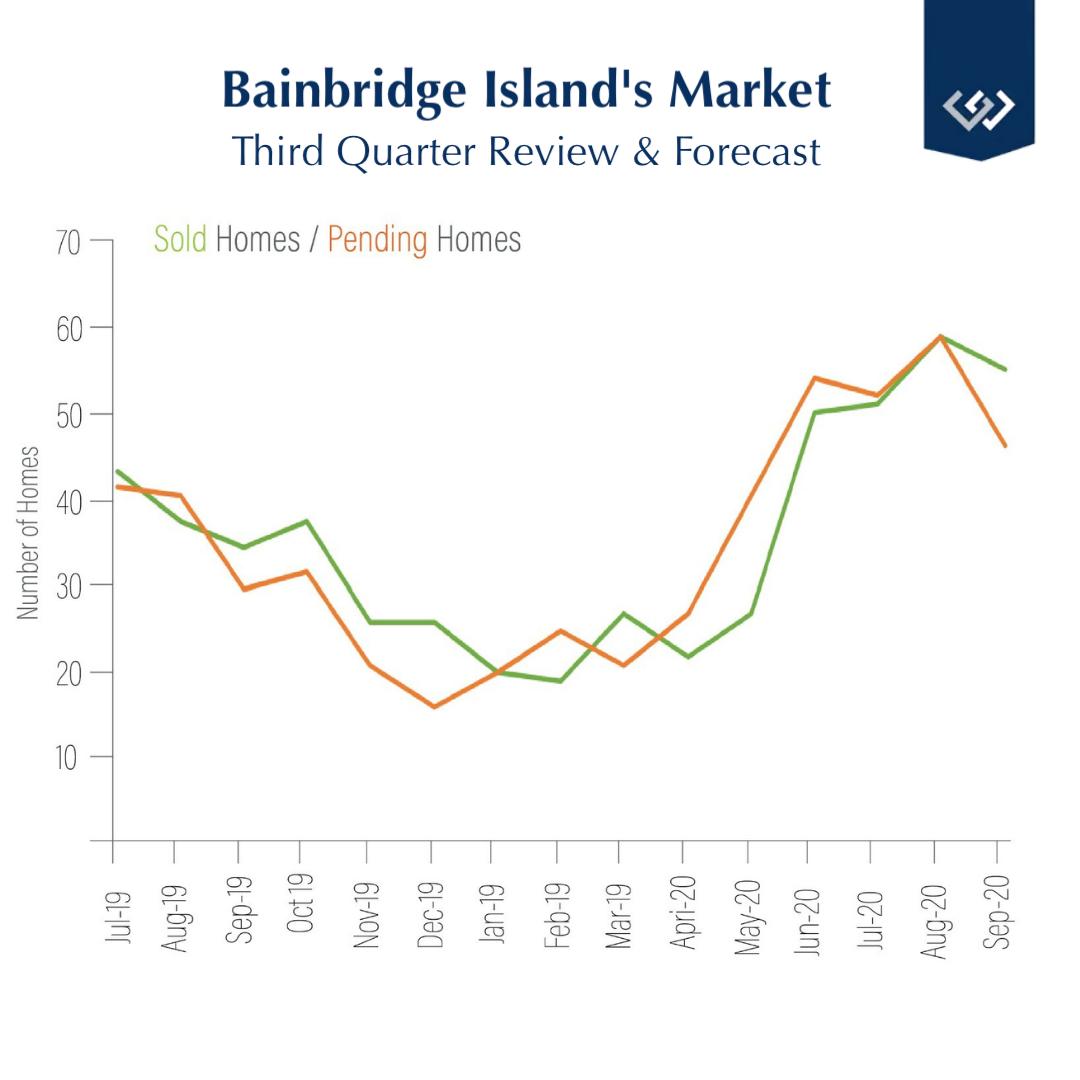 Windermere Bainbridge Island market graph Q3