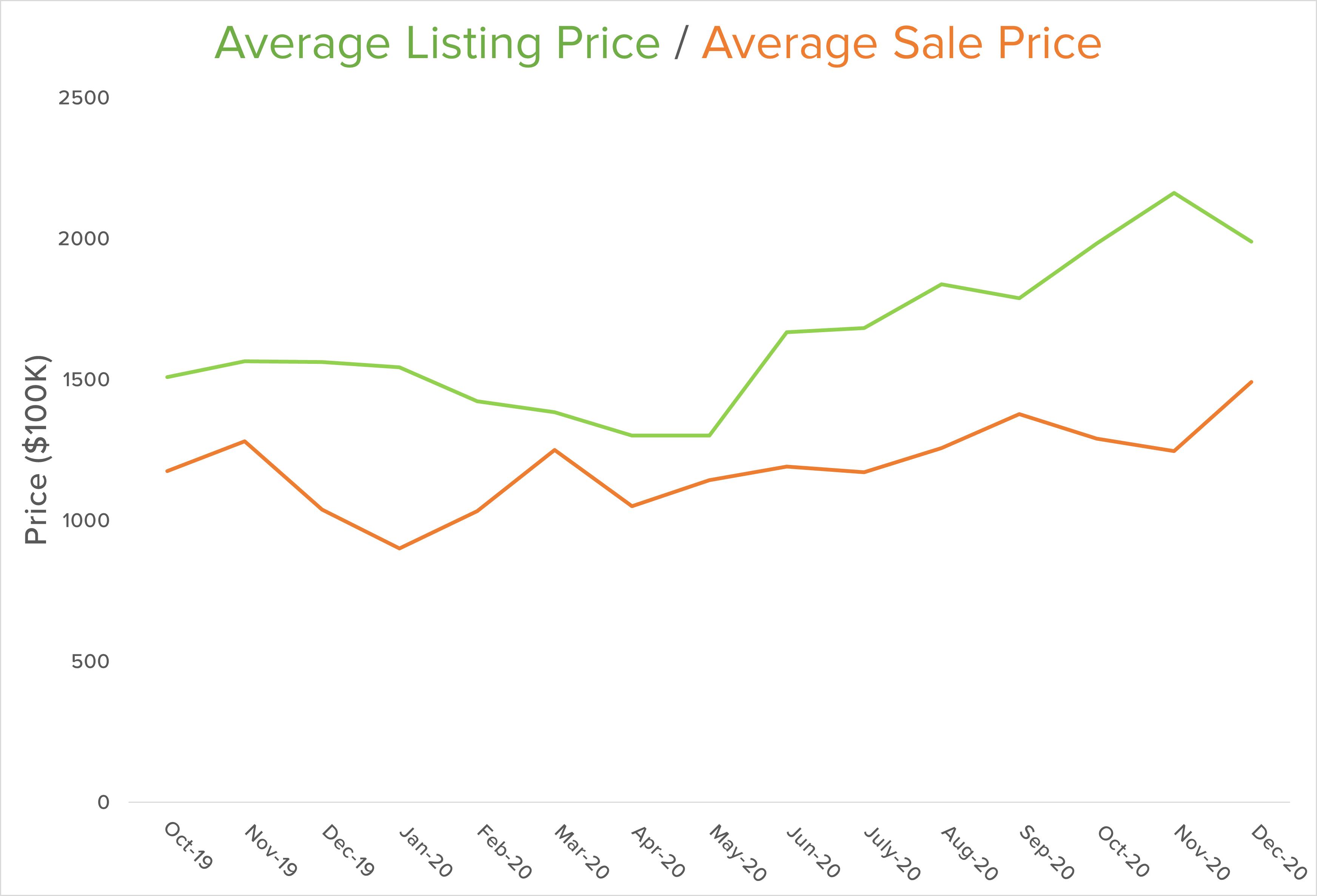 Bainbridge avg sale price graph