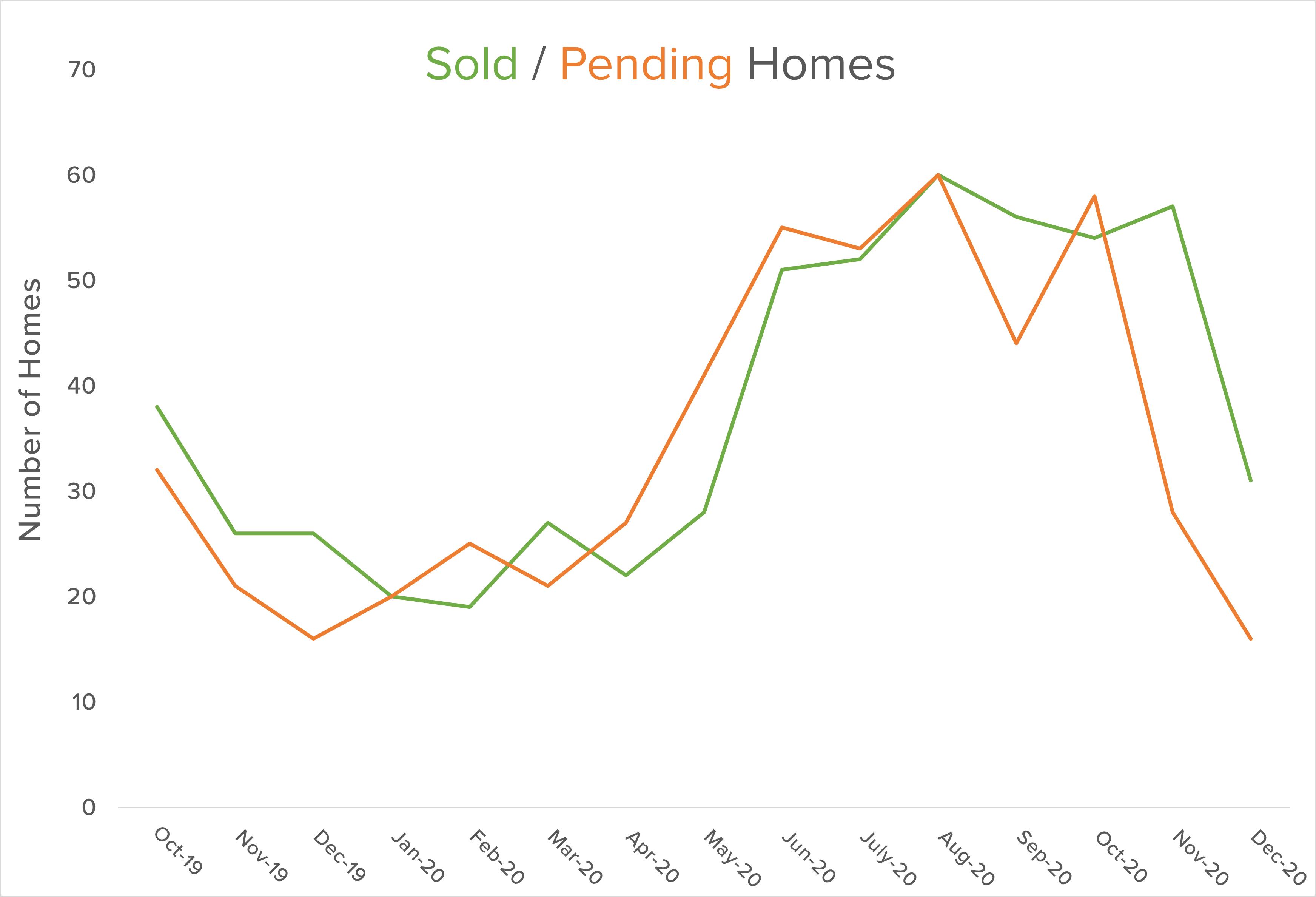 Bainbridge sold homes market graph