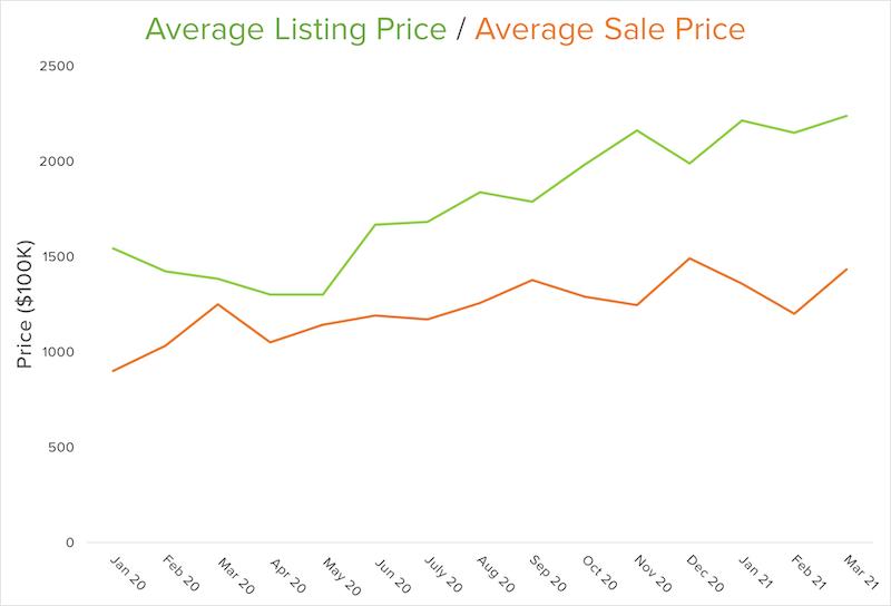 listing sale price graph