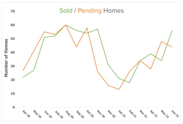 sold pending graph bainbridge 2020 -2021