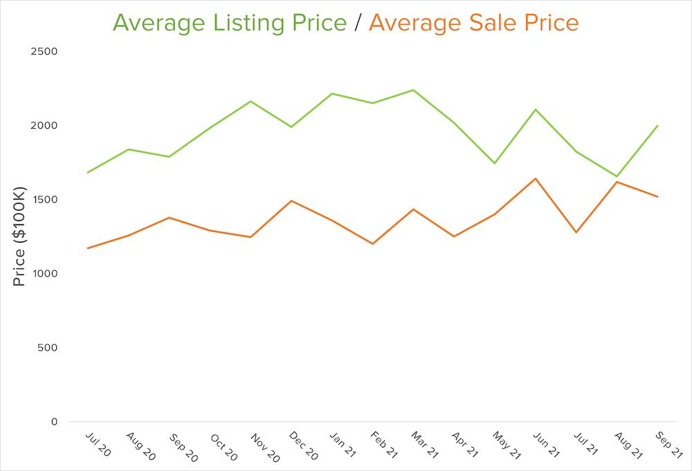 sale-listing-price-graph-q3-2021