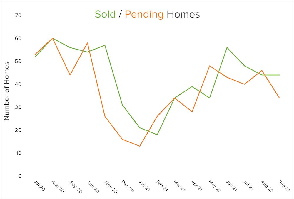 q3 2021 sold pending graph