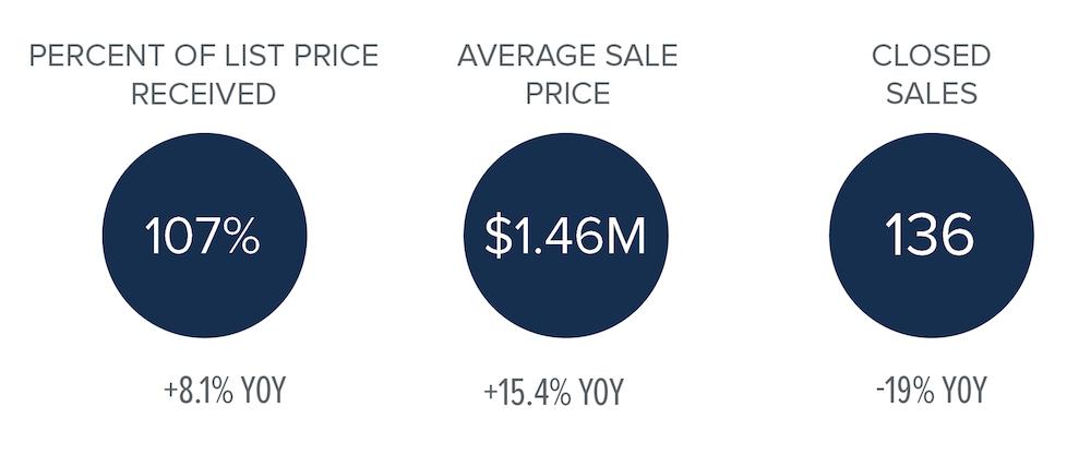 third-quarter-market-stats-bainbridge